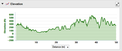 elevation profile Lanercost